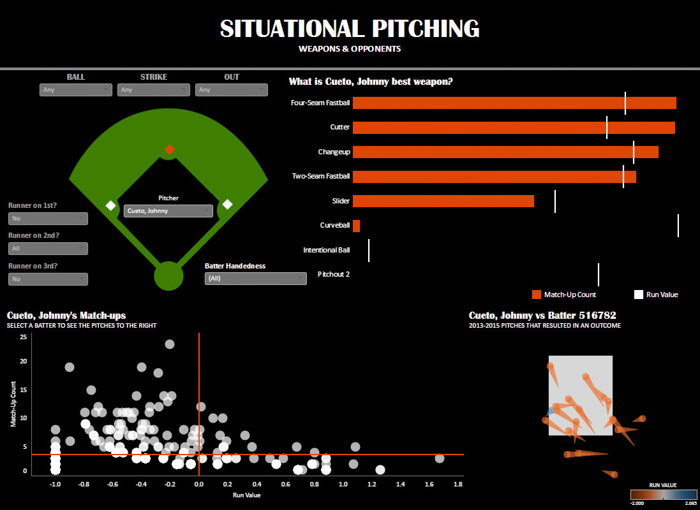 Screenshot of Situational Pitching data visualization